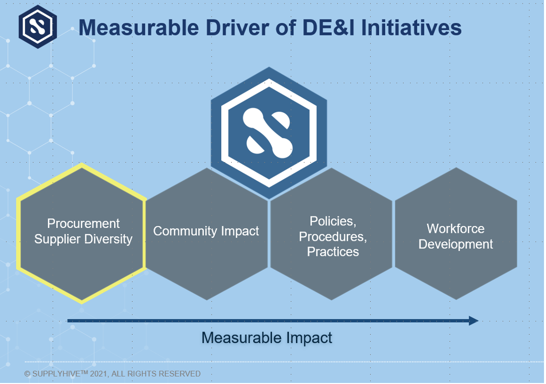 SupplyHive™ Creates Measurable Impact to your Company's DEI Initiatives